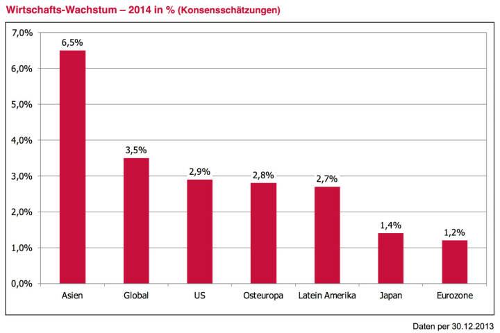 Leitplanke 3 - Ausgangssituation: Die Weltwirtschaft wächst. Die Konzentration auf die Probleme mancher Banken und Staaten birgt die Gefahr in sich, die durchaus solide Verfassung der breiten Wirtschaft zu übersehen. Die Widerstandsfähigkeit der Weltwirtschaft ist beachtlich. 2014 werden erstmals seit geraumer Zeit alle wesentlichen Wirtschaftsblöcke Wachstum verzeichnen. Getragen von China bleibt Asien weiter Spitzenreiter. Das Wachstum der USA wird, unterstützt durch billige Energie und Industrialisierung, nahe dem 3 %-Bereich liegen. Die EURO-Zone wird die Rezession hinter sich lassen. Diese Tatsache ist wichtig zu realisieren. Erstens weil angesichts eines US-Wachstums von 3 % es ja grundlogisch bis geradezu zwingend ist, dass die Notenbank FED die Anleihekäufe weiter reduziert und nicht im Krisenmodus verweilt. Zweitens weil ein Weltwirtschaftswachstum von mehr als 3 % bei gleichzeitig tiefen Zinsen ein grundsätzlich gutes Umfeld für Unternehmen darstellt. Nachdem gerade in den entwickelten Aktienmärkten im Jahr 2013 ein wesentlicher Teil der Kursgewinne auf eine Bewertungsausdehnung zurück- zuführen war, wird für 2014 ein gewisser Rückenwind in Form der Unternehmensgewinne nötig sein. Und dieser Rückenwind ist realistisch.