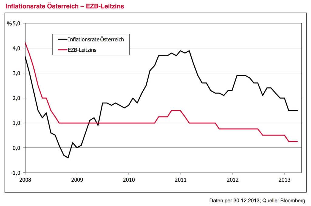 Leitplanke 2 - Ausgangssituation: Negativer Realzins bleibt uns weiter erhalten . Im EZB-Leitzins wird es 2014 wohl wenig Bewegung geben – und wenn doch, dann nach unten und nicht nach oben. Trotz zuletzt rückläufiger Inflationsraten bleibt daher die reale Rendite negativ. Anleger unterschätzen immer noch die mögliche Dauer der europäischen Tiefzinsphase. Egal ob FED, EZB, Bank of Eng- land oder Bank of Japan – man wird das solide, aber doch immer noch zarte Pflänzchen der Konjunkturerho- lung durch vorschnelle Maßnahmen sicher nicht gefähr- den. Was wäre denn die Option bei einem Rückfall der Wirtschaft in rezessive Tendenzen? Warten auf höhere Zinsen kostet daher letztendlich Geld. Dies gilt es bei jeder Geldanlageentscheidung zu berücksichtigen. Der sehnsüchtige Blick zurück auf die hohen Zinsen vergangener Jahre nützt nichts. Eine breite Anleihestrategie mit 3 % Renditepotential mag im historischen Kontext als wenig attraktiv erscheinen, aber im Vergleich zu einer reinen Cash-Veranlagung stellt sie doch einen attraktiven Mehrwert dar., © www.3bg.at (04.01.2014)
