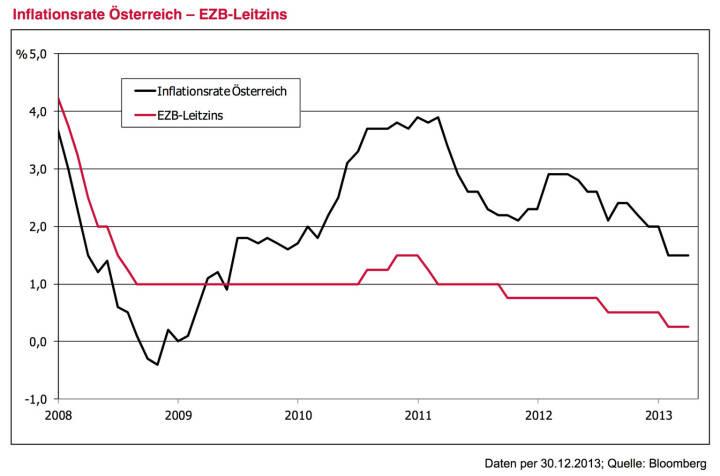Leitplanke 2 - Ausgangssituation: Negativer Realzins bleibt uns weiter erhalten . Im EZB-Leitzins wird es 2014 wohl wenig Bewegung geben – und wenn doch, dann nach unten und nicht nach oben. Trotz zuletzt rückläufiger Inflationsraten bleibt daher die reale Rendite negativ. Anleger unterschätzen immer noch die mögliche Dauer der europäischen Tiefzinsphase. Egal ob FED, EZB, Bank of Eng- land oder Bank of Japan – man wird das solide, aber doch immer noch zarte Pflänzchen der Konjunkturerho- lung durch vorschnelle Maßnahmen sicher nicht gefähr- den. Was wäre denn die Option bei einem Rückfall der Wirtschaft in rezessive Tendenzen? Warten auf höhere Zinsen kostet daher letztendlich Geld. Dies gilt es bei jeder Geldanlageentscheidung zu berücksichtigen. Der sehnsüchtige Blick zurück auf die hohen Zinsen vergangener Jahre nützt nichts. Eine breite Anleihestrategie mit 3 % Renditepotential mag im historischen Kontext als wenig attraktiv erscheinen, aber im Vergleich zu einer reinen Cash-Veranlagung stellt sie doch einen attraktiven Mehrwert dar.