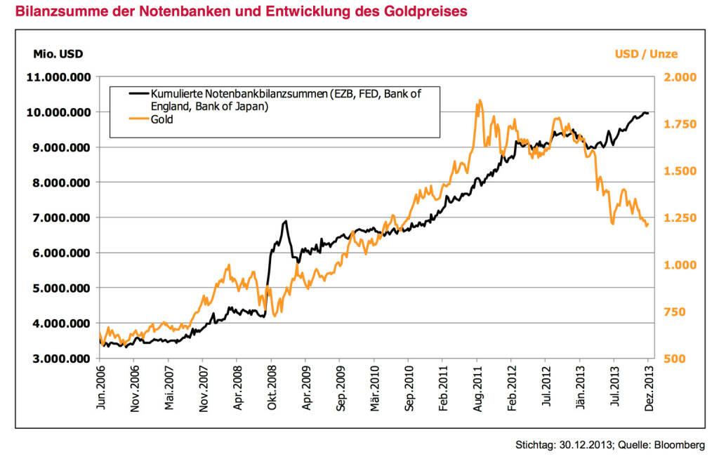 Leitplanke 6 - Meinung: Gold und Rohstoffe deutlich untergewichten – aber nicht aus den Augen verlieren. Die gelungene Stabilisierung der Märkte führte zu einem Zufluss in sogenannte Risky-Assets. Im Gegenzug kamen ehemals sichere Häfen wie lang laufende Deutsche Bundesanleihen, Norwegische Krone und eben auch Gold unter Druck. Entgegen vieler Lehrbucherwartungen führten die hohen Geldmengen bis dato zu keinem Inflationsdruck auf Verbraucherpreisebene. Es fehlt der sogenannte Multiplikator. Angesichts einer schleppender Kreditvergabe landet das billige Geld kaum in der Realwirtschaft und ist damit nicht inflationär. Gold wurde zudem von zahlreichen Spekulationswellen erfasst. Gold als Versicherung hat 2013 Geld gekostet. Vorerst ist Zurückhaltung angebracht. Bodenbildungen nach deutlichen Rückgängen benötigen Zeit. Auch im Rohstoffsektor fehlen die unmittelbaren Trei- ber. Die Superzyklustheorie, aufbauend auf dem Rohstoffhunger Chinas, hat doch deutliche Kratzer bekommen. Aber: Waren nicht 2009 Aktien abgeschrieben? Wie oft wurden zuletzt Staatsanleihen abgeschrieben? Gerade wenn für eine Asset-Klasse vorerst gar nichts spricht, sollte man eine Auge darauf werfen und Entwicklung und Marktstimmung beobachten., © www.3bg.at (04.01.2014)