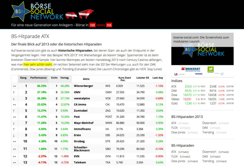 http://www.boerse-social.com am 4.1.2014: Auf boerse-social.com gibt es auch historische Hitparaden, bei denen Start- als auch der Endpunkt in der Vergangenheit liegen. Hier das Beispiel ATX 2013 mit Wienerberger als klarem Sieger. Spannender ist es beim breiteren Österreich-Sample, hier konnte Warimpex am letzten Handelstag 2013 noch Century Casinos abfangen, was man in der animierten Ansicht (testen) gut sieht. Im rechten Seitenteil sieht man die 2013er-Wertungen u.a. auch für den DAX (Continental), Dow Jones (Boeing) und Trending (Canadian Solar). (04.01.2014)