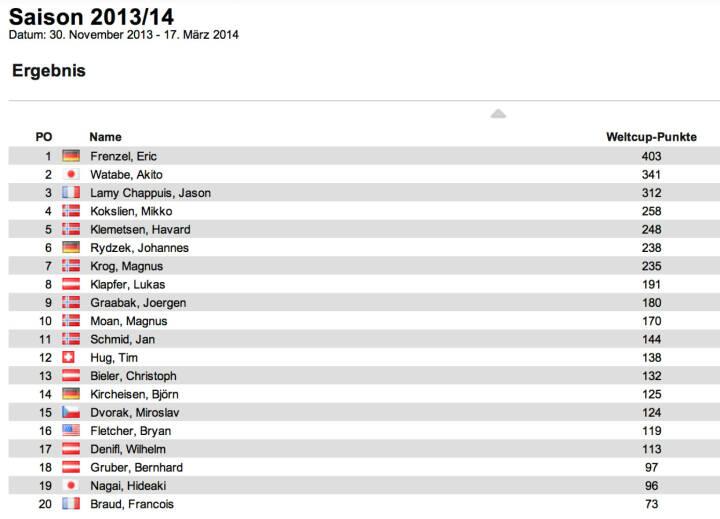 Nordische Kombination Weltcup Herren nach 7 Bewerben: In Tschaikowski I gewann unter Abwesenheit der Topleute Tim Hug vor Björn Kircheisen und Miroslav Dvorak. Die Führung behauptete Eric Frenzel vor Akito Watabe und Lamy Chappuis, alle drei nicht am Start.