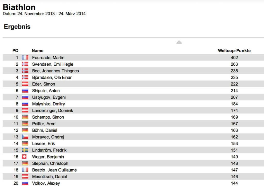 Biathlon-Weltcupstand Herren nach 8 Rennen: Emil Hegle Svendsen gewinnt auch den Verfolger von Oberhof vor Ole Einar Björndalen und Martin Fourcade. Fourcade bleibt im Weltcup in Front, Svendsen ist neuer Zweiter, ex-äquo-Dritte Björndalen und Johannes Thingnes Boe, © laola1.at (04.01.2014)
