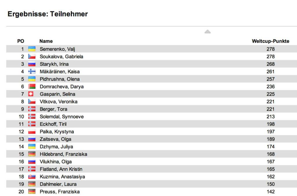 Biathlon-Weltcupstand Damen nach 7 Rennen: Auch den Verfolger in Oberhof holt Darya Domracheva vor Kaisa Mäkäräinen, Dritte Synnoeve Solemndal. Im Weltcup bleibt Gabriela Soukalova ex äquo mit Wali Semerenko in Front, Dritte Irina Starykh, 9 Damen innerhalb eines Sieges , © laola1.at (05.01.2014)