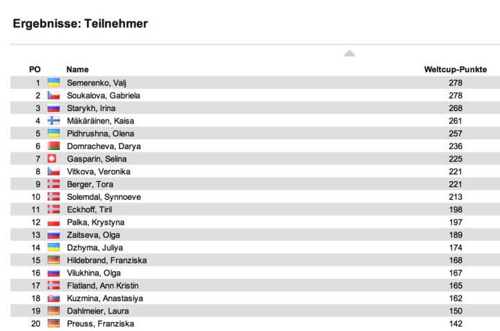 Biathlon-Weltcupstand Damen nach 7 Rennen: Auch den Verfolger in Oberhof holt Darya Domracheva vor Kaisa Mäkäräinen, Dritte Synnoeve Solemndal. Im Weltcup bleibt Gabriela Soukalova ex äquo mit Wali Semerenko in Front, Dritte Irina Starykh, 9 Damen innerhalb eines Sieges