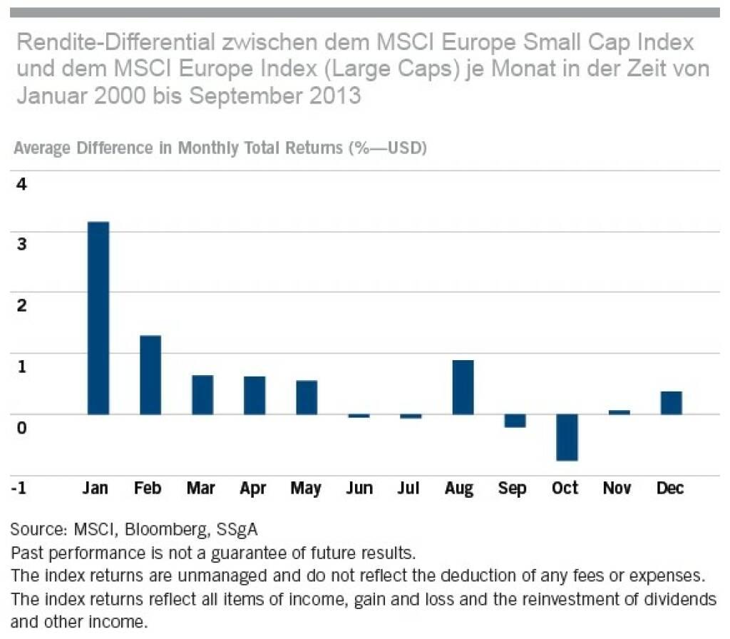 Europäische Small Caps seit Jänner 2000  , © SSgA (05.01.2014)