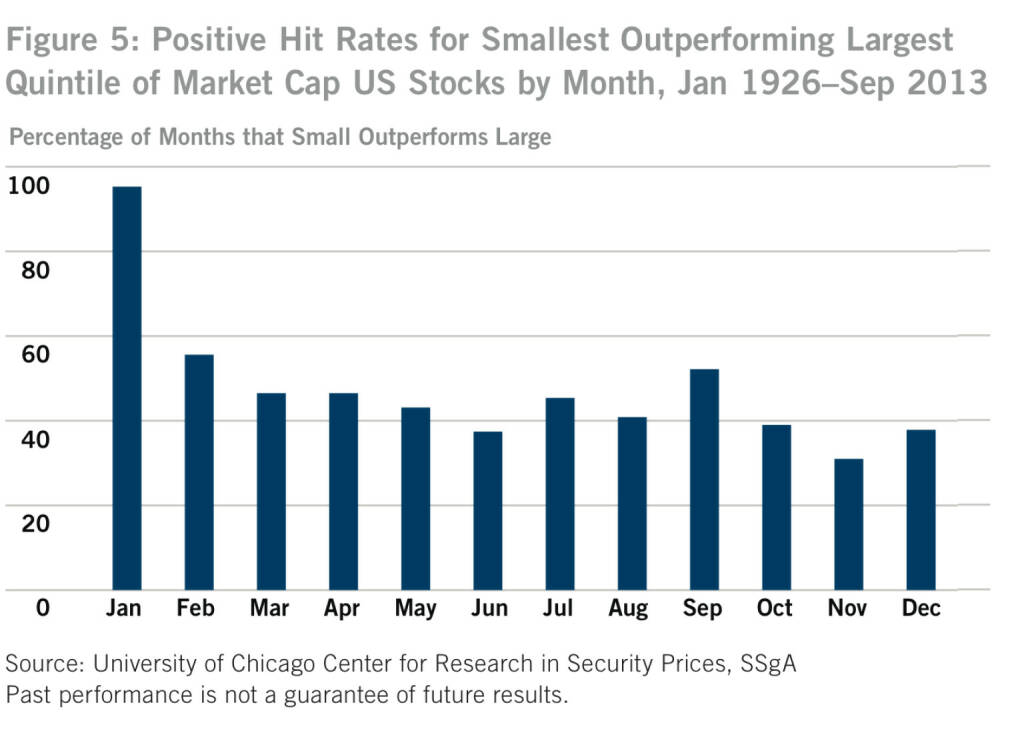 US-Figure 5: Positive Hit Rates for Smallest Outperforming Largest Quintile of Market Cap US Stocks by Month, Jan 1926–Sep 2013, © SSgA (05.01.2014)