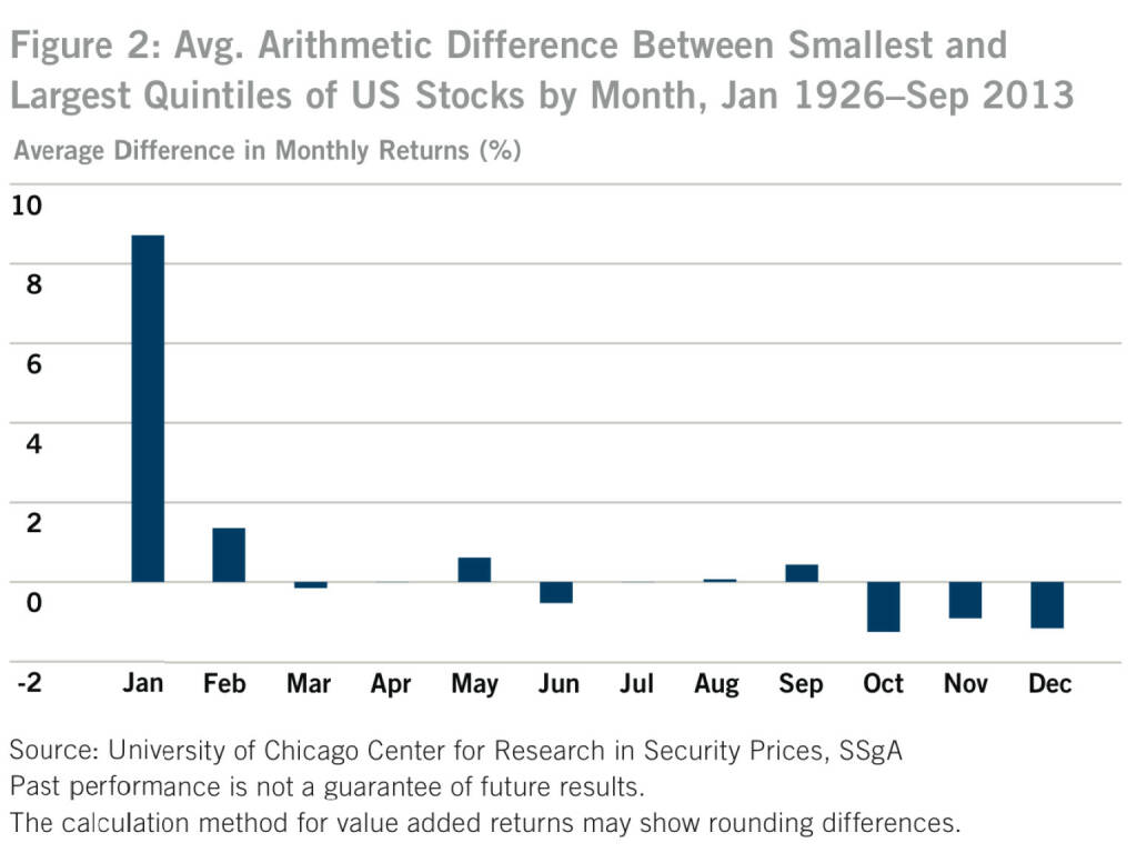 US-Figure 2: Avg. Arithmetic Difference Between Smallest and Largest Quintiles of US Stocks by Month, Jan 1926–Sep 2013, © SSgA (05.01.2014)