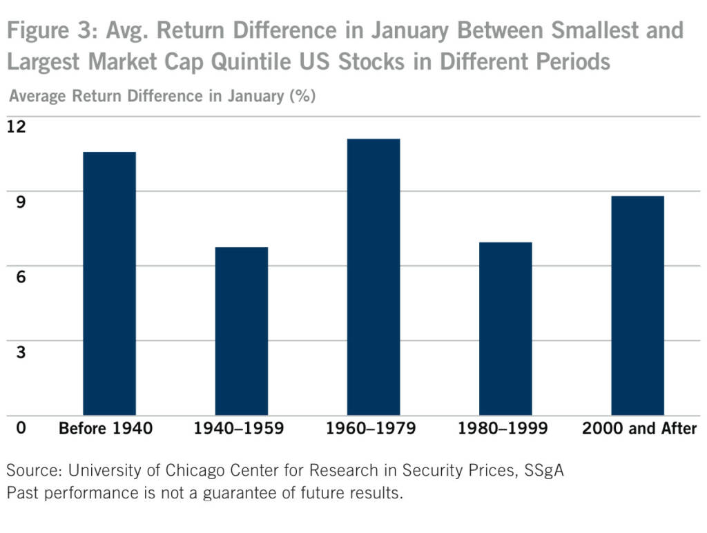 US-Figure 3: Avg. Return Difference in January Between Smallest and Largest Market Cap Quintile US Stocks in Different Periods, © SSgA (05.01.2014)