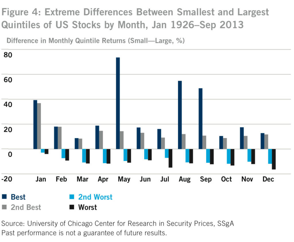 US-Figure 4: Extreme Differences Between Smallest and Largest Quintiles of US Stocks by Month, Jan 1926–Sep 2013, © SSgA (05.01.2014)