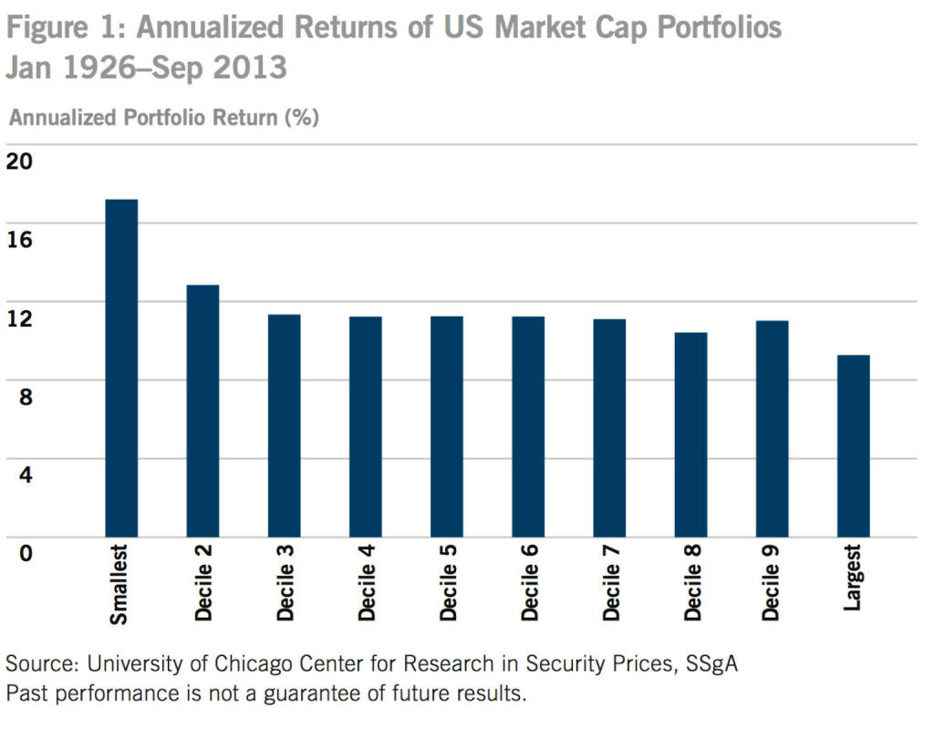 US-Figure 1: Annualized Returns of US Market Cap Portfolios Jan 1926–Sep 2013, © SSgA (05.01.2014)