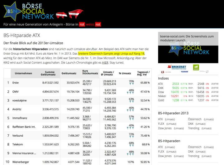 http://www.boerse-social.com am 5.1.2014: Für die historischen Hitparaden sind natürlich auch Umsätze abrufbar. Am Beispiel des ATX sieht man hier die Erste Group mit 8,4 Mrd. Euro als klare Nr. 1 in 2013. Das breitere Österreich-Sample zeigt Uniqa auf Rang 18, wichtig für den nächsten ATX ab März. Im DAX war Siemens die Nr. 1, im Dow Microsoft. Ankündigung: Ab der KW2 wird auch Social Content zugeschalten.