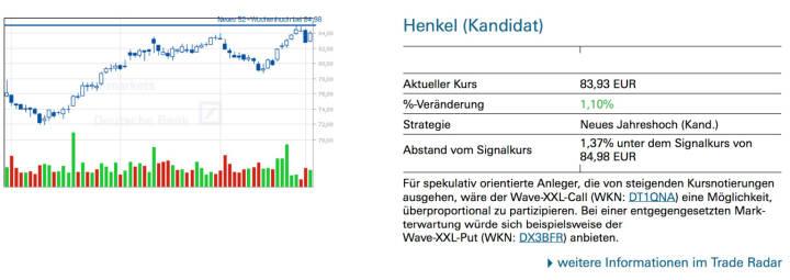 Henkel: Für spekulativ orientierte Anleger, die von steigenden Kursnotierungen ausgehen, wäre der Wave-XXL-Call (WKN: DT1QNA) eine Möglichkeit, überproportional zu partizipieren. Bei einer entgegengesetzten Mark- terwartung würde sich beispielsweise der Wave-XXL-Put (WKN: DX3BFR) anbieten.