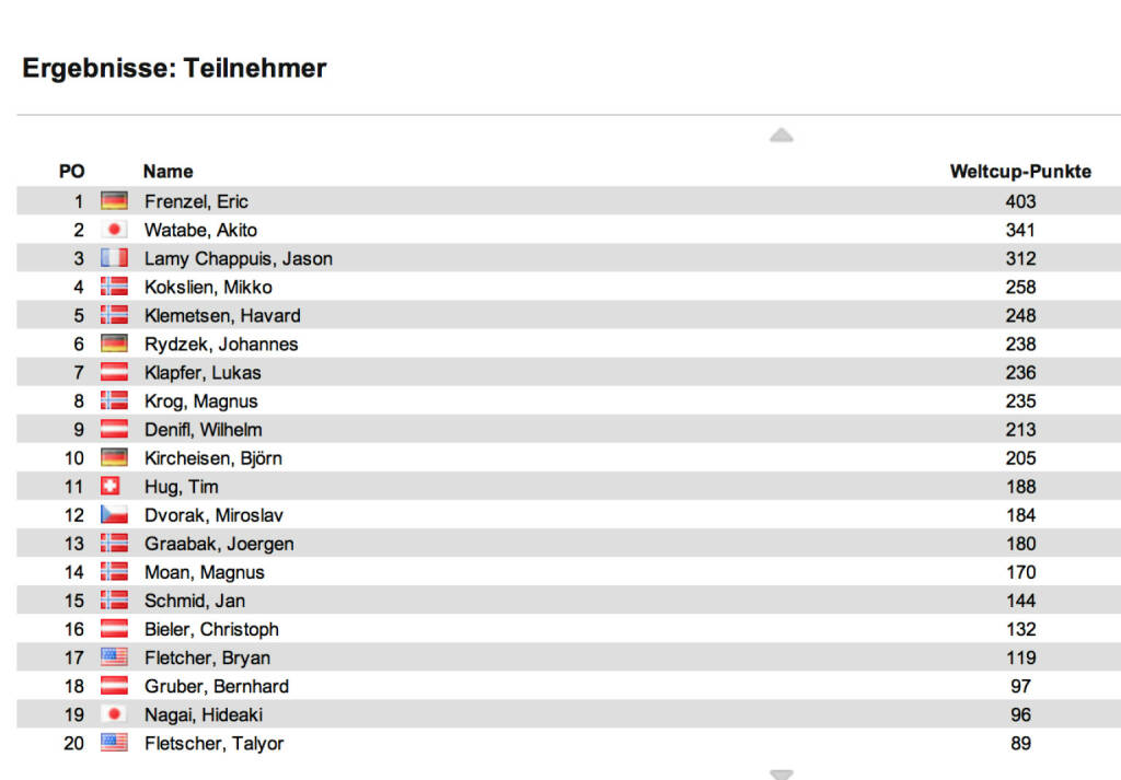 Nordische Kombination Weltcup Herren nach 8 Bewerben: In Tschaikowski II gewann unter Abwesenheit der Topleute Wilhelm Denifl (1. Welcupsieg) vor Björn Kircheisen und Miroslav Dvorak. Die Führung behauptete Eric Frenzel vor Akito Watabe und Lamy Chappuis, alle drei nicht am Start., © laola1.at (06.01.2014)