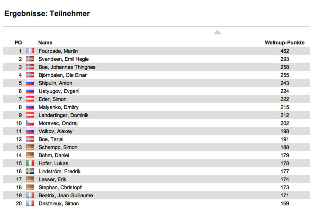 Biathlon-Weltcupstand Herren nach 9 Rennen: Martin Fourcade gewann den Massenstart in Oberhof vor Alexander Wolkow und Tarjei Boe. Fourcade bleibt im Weltcup in Front, Emil Hegle Svendsen ist  Zweiter, Johannes Thingnes Boe auf Rang 3, © laola1.at (06.01.2014)