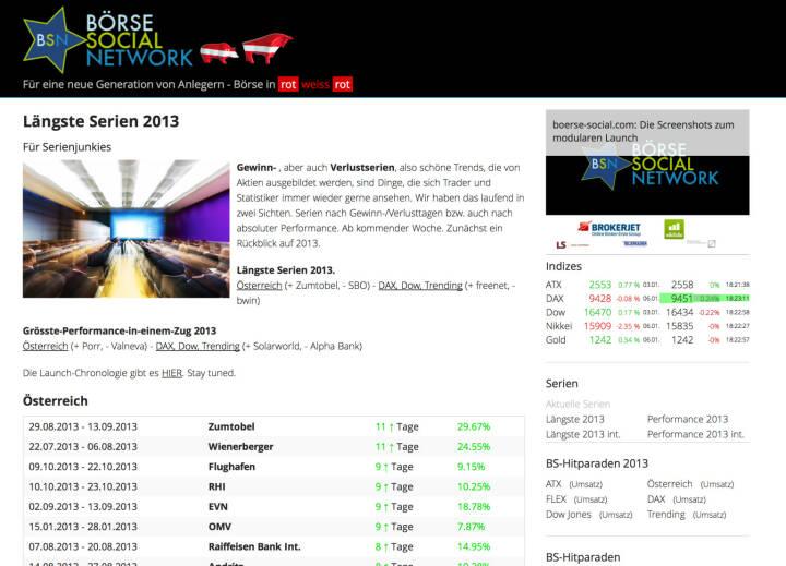 http://www.boerse-social.com am 6.1.2014: Gewinn- , aber auch Verlustserien, also schöne Trends, die von Aktien ausgebildet werden, sind Dinge, die sich Trader und Statistiker immer wieder gerne ansehen. Wir haben das laufend in zwei Sichten. Serien nach Gewinn-/Verlusttagen bzw. auch nach absoluter Performance. Ab kommender Woche. Zunächst ein Rückblick auf 2013. Längste Serien 2013 Österreich (+ Zumtobel, - SBO) - DAX, Dow, Trending (+ freenet, - bwin). Grösste-Performance-in-einem-Zug 2013 Österreich (+ Porr, - Valneva) - DAX, Dow, Trending (+ Solarworld, - Alpha Bank)
