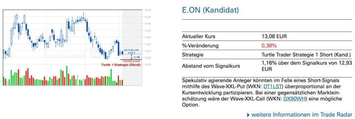 E.On (Kandidat): Spekulativ agierende Anleger könnten im Falle eines Short-Signals mithilfe des Wave-XXL-Put (WKN: DT1LST) überproportional an der Kursentwicklung partizipieren. Bei einer gegensätzlichen Marktein- schätzung wäre der Wave-XXL-Call (WKN: DX90WH) eine mögliche Option.