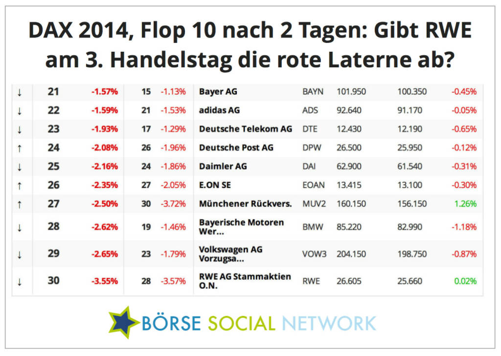Kann RWE heute die rote Laterne abgeben?, © boerse-social.com (07.01.2014)