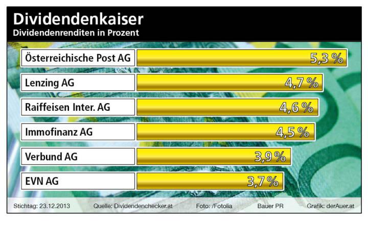 Dividendenkaiser Österreich: Post, Lenzing, RBI, Immofinanz, Verbund, EVN (c) Bauer PR, derAuer.at