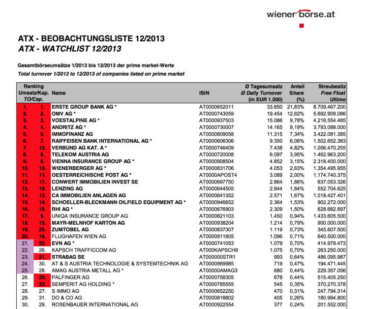 ATX-Beobachtungsliste 12/2013 (c) Wiener Börse