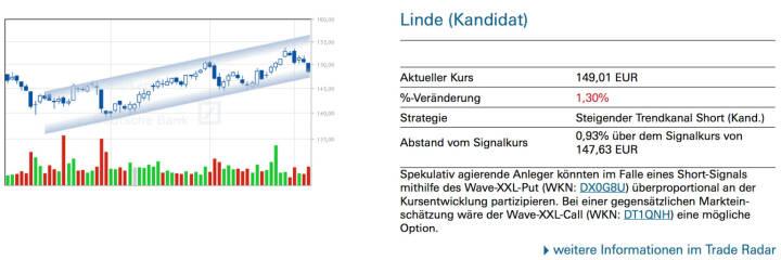 Linde (Kandidat): Spekulativ agierende Anleger könnten im Falle eines Short-Signals mithilfe des Wave-XXL-Put (WKN: DX0G8U) überproportional an der Kursentwicklung partizipieren. Bei einer gegensätzlichen Marktein- schätzung wäre der Wave-XXL-Call (WKN: DT1QNH) eine mögliche Option.