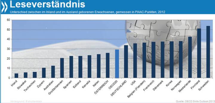 (Nicht) Schwer zu verstehen: Das Leseverständnis von Menschen, die im Ausland geboren wurden, ist schlechter als das von Inländern - im OECD-Schnitt um etwa vier Schuljahre. Die größten Lücken klaffen in den Nordländern, den Niederlanden und Korea, oft bedingt durch Sprachbarrieren.   Mehr Infos unter: http://bit.ly/1dfdr82 (OECD Skills Outlook 2013, S. 125ff.)