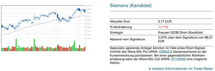 Siemens (Kandidat): Spekulativ agierende Anleger könnten im Falle eines Short-Signals mithilfe des Wave-XXL-Put (WKN: DX8AZJ) überproportional an der Kursentwicklung partizipieren. Bei einer gegensätzlichen Marktein- schätzung wäre der Wave-XXL-Call (WKN: DT1QNW) eine mögliche Option.