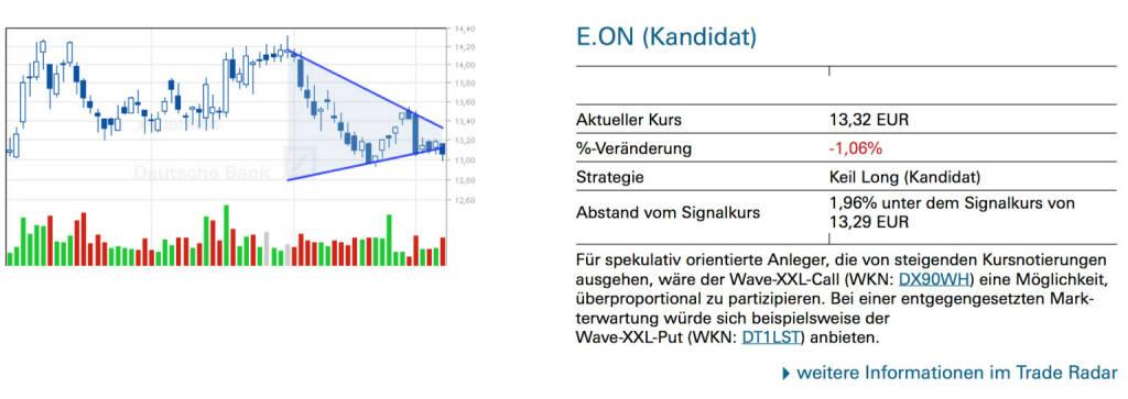 E.On (Kandidat): Für spekulativ orientierte Anleger, die von steigenden Kursnotierungen ausgehen, wäre der Wave-XXL-Call (WKN: DX90WH) eine Möglichkeit, überproportional zu partizipieren. Bei einer entgegengesetzten Mark- terwartung würde sich beispielsweise der Wave-XXL-Put (WKN: DT1LST) anbieten., © Quelle: www.trade-radar.de (09.01.2014)