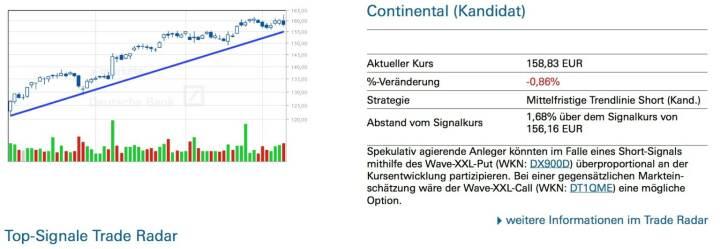 Continental (Kandidat): Spekulativ agierende Anleger könnten im Falle eines Short-Signals mithilfe des Wave-XXL-Put (WKN: DX900D) überproportional an der Kursentwicklung partizipieren. Bei einer gegensätzlichen Marktein- schätzung wäre der Wave-XXL-Call (WKN: DT1QME) eine mögliche Option.