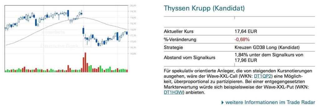 Thyssen Krupp (Kandidat): Für spekulativ orientierte Anleger, die von steigenden Kursnotierungen ausgehen, wäre der Wave-XXL-Call (WKN: DT1QP2) eine Möglich- keit, überproportional zu partizipieren. Bei einer entgegengesetzten Markterwartung würde sich beispielsweise der Wave-XXL-Put (WKN: DT1H3W) anbieten., © Quelle: www.trade-radar.de (10.01.2014)