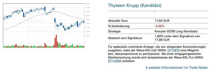 Thyssen Krupp (Kandidat): Für spekulativ orientierte Anleger, die von steigenden Kursnotierungen ausgehen, wäre der Wave-XXL-Call (WKN: DT1QP2) eine Möglich- keit, überproportional zu partizipieren. Bei einer entgegengesetzten Markterwartung würde sich beispielsweise der Wave-XXL-Put (WKN: DT1H3W) anbieten.