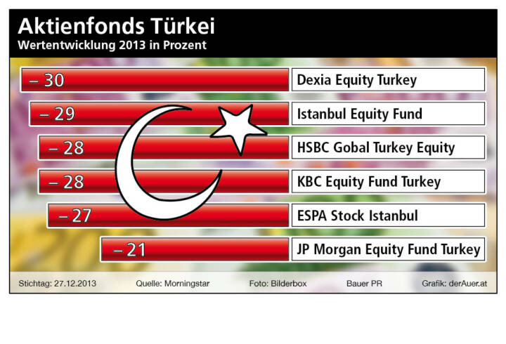 Aktienfonds Türkei 2013: Dexia Equity Turkey, Istanbul Equity Fund, HSBC Global Turkey Equity, KBC Equity Fund Turkey, ESPA Stock Istanbul, JP Morgan Equity Fund Turkey (c) Bauer PR, derAuer.at