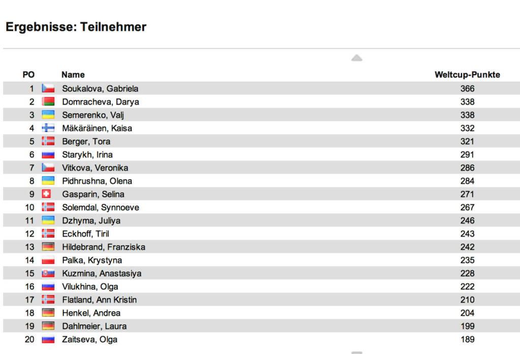 Biathlon-Weltcupstand Damen nach 9 Rennen: Das Einzel in Ruhpolding holt Gabriela Soukalova vor Darya Domracheva und Veronika Vitkova. Im Weltcup führt Soukalova nun vor Domracheva, Wali Semerenko fällt auf Rang 3 zurück, © laola1.at (11.01.2014)