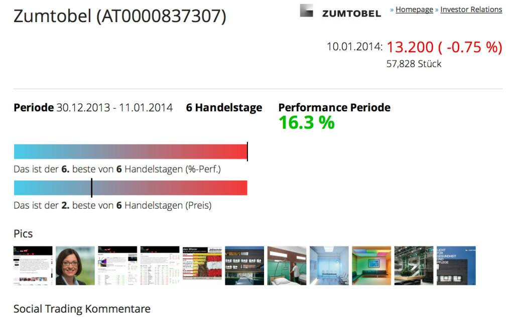 http://www.boerse-social.com am 11.1.2014: Sechs Handelstage hat es 2014 bereits gegeben, schön langsam kann man Statistiken bringen, heute die Performance auf Einzelaktienebene. Dazu gibt es zwei Balken, Balken 1 zeigt, wie sich der aktuelle Tag rein für sich gesprochen einreiht. Balken 2 illustriert, der wievieltbeste Handelstage der Periode es war. Beispiel Zumtobel, nach 6 Tagen year-to-date-Nr.1 in Österreich. Plus 16,3 Prozent, aber am jüngsten Handelstag 0,75 Prozent im Minus. Damit war es für sich gesprochen der schwächste Handelstag (Balken 1), aber trotzdem der zweitbeste Schlusskurs des Jahres. (11.01.2014)