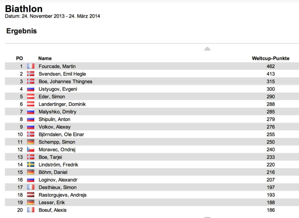 Biathlon-Weltcupstand Herren nach 11 Rennen: Emil Hegle Svendsen gewann auch den Verfolger in Ruhpolding, Zweiter wurde Jakov Fak, Dritter Jewgeni Garanitschew. Martin Fourcade bleibt im Weltcup in Front, Emil Hegle Svendsen ist  Zweiter, Johannes Thingnes Boe auf Rang 3, © laola1.at (12.01.2014)