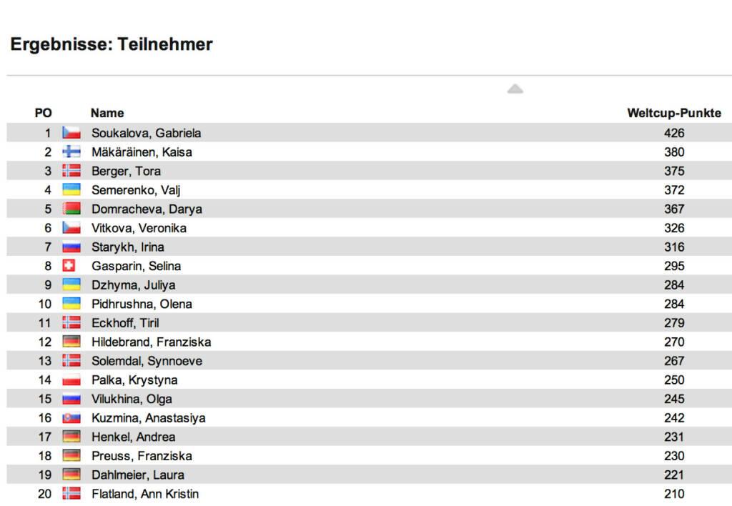 Biathlon-Weltcupstand Damen nach 10 Rennen: Auch den Verfolger in Ruhpolding holte Gabriela Soukalova, diesmal vor Tora Berger und Kaisa Mäkärainen. Im Weltcup führt Soukalova nun vor Mäkäräinen und Berger, © laola1.at (12.01.2014)