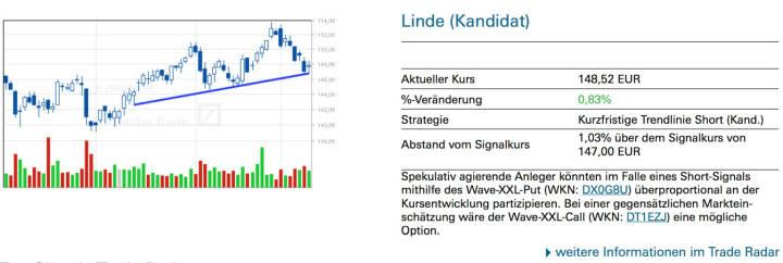 Linde (Kandidat): Spekulativ agierende Anleger könnten im Falle eines Short-Signals mithilfe des Wave-XXL-Put (WKN: DX0G8U) überproportional an der Kursentwicklung partizipieren. Bei einer gegensätzlichen Marktein- schätzung wäre der Wave-XXL-Call (WKN: DT1EZJ) eine mögliche Option.