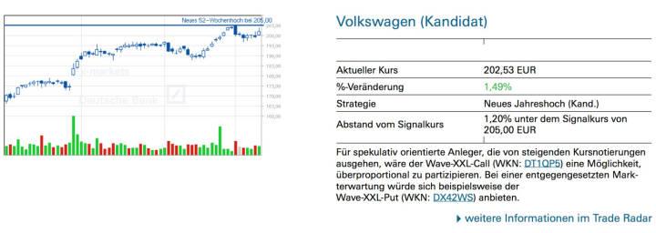 Volkswagen (Kandidat): Für spekulativ orientierte Anleger, die von steigenden Kursnotierungen ausgehen, wäre der Wave-XXL-Call (WKN: DT1QP5) eine Möglichkeit, überproportional zu partizipieren. Bei einer entgegengesetzten Mark- terwartung würde sich beispielsweise der Wave-XXL-Put (WKN: DX42WS) anbieten.