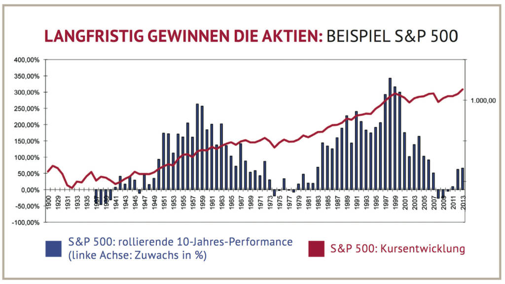 S&P 500 langfristig, Quelle: Bloomberg, PEH (13.01.2014)