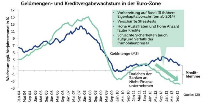 Agenda Austria Grafik der Woche: Geldmengen- und Kreditvergabewachstum in der Euro-Zone (Quelle: EZB)