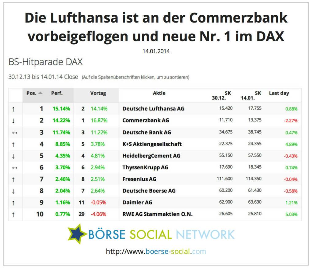 Lufthansa nach 8 Handelstagen die neue Nr. 1 im DAX http://boerse-social.com/launch/performance/dax, © boerse-social.com (14.01.2014)