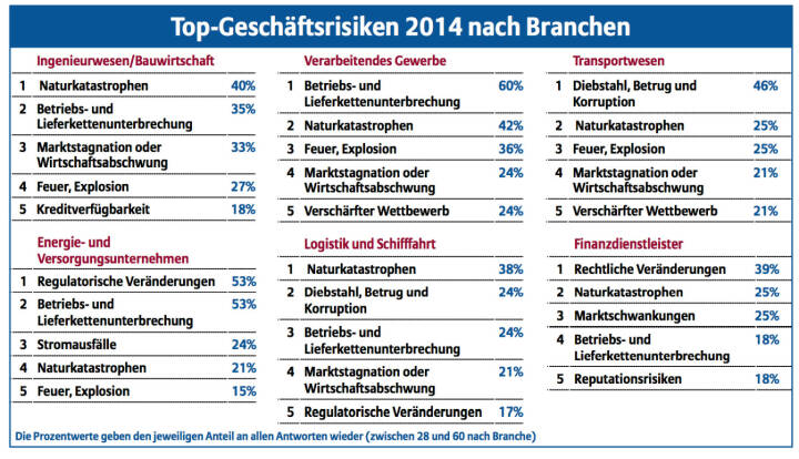 Top-Geschäftsrisiken 2014 nach Branchen