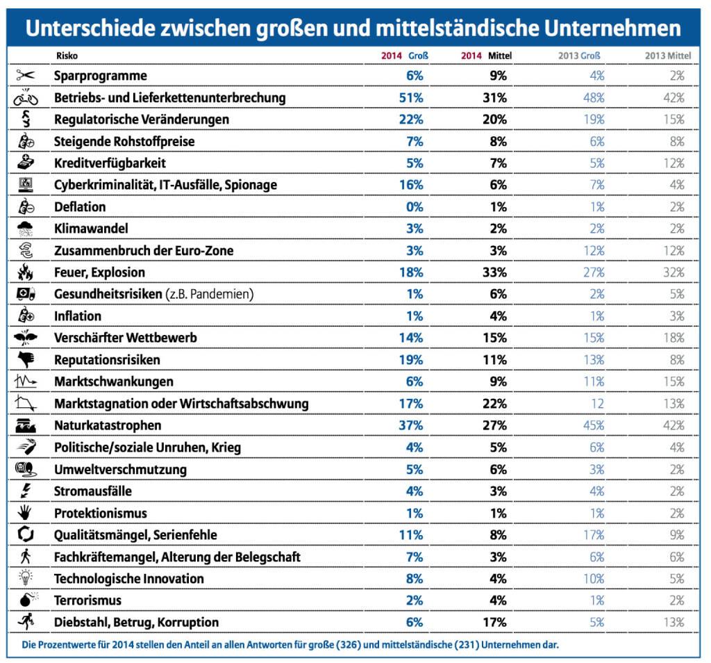 Unterschiede zwischen grossen und mittelständischen Unternehmen, © Allianz (15.01.2014)