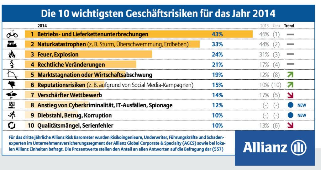 Die 10 wichtigsten Geschäftsrisiken für das Jahr 2014, © Allianz (15.01.2014)