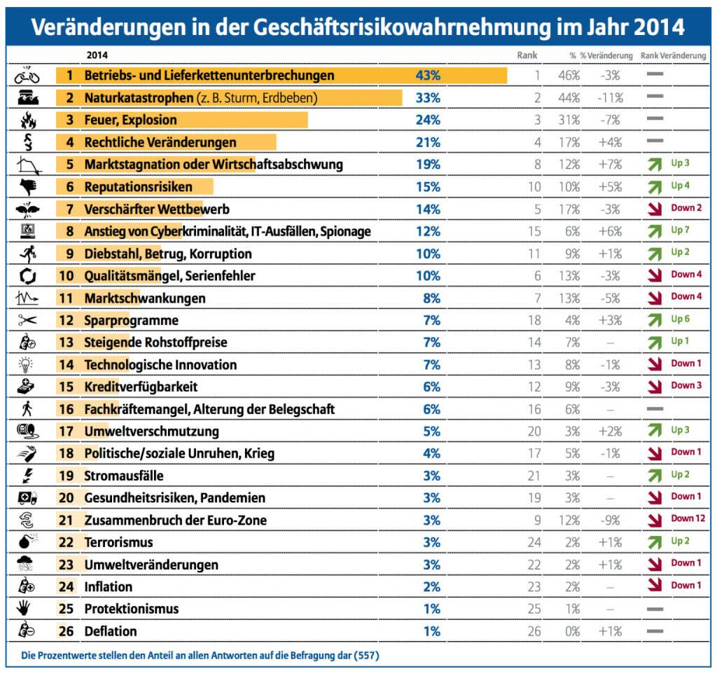 Veränderungen in der Geschäftsrisikowahrnehmung im Jahr 2014, © Allianz (15.01.2014)