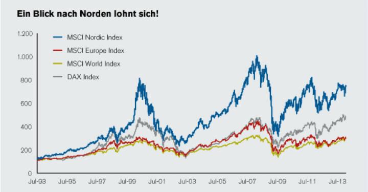 Nordea - ein Blick nach Norden lohnt sich . Quelle: Datastream. Stand: 31.07.2013. Auf Monatsbasis in USD. Beobachteter Zeitraum: 01.08.1993 – 31.07.2013. Die dargestellte Wertentwicklung ist historisch; Wertentwicklungen in der Vergangenheit sind kein verlässlicher Richtwert für zukünftige Erträge.