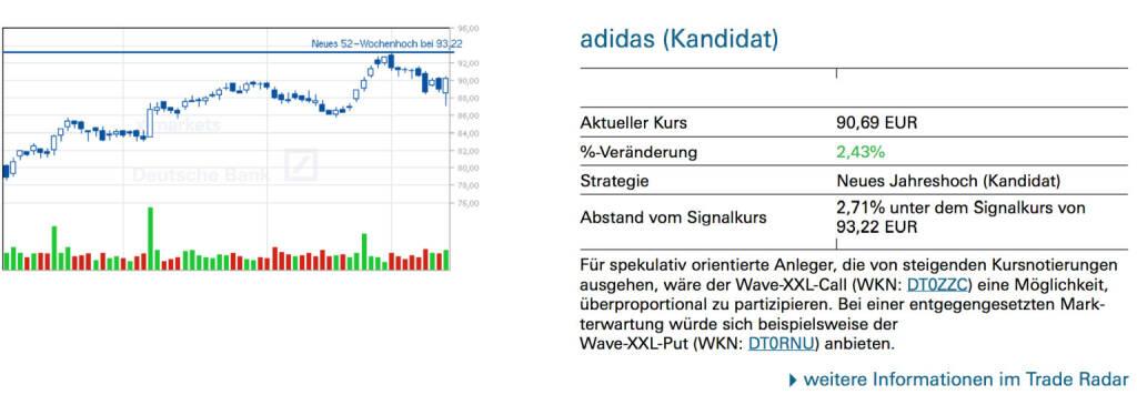 adidas (Kandidat): Für spekulativ orientierte Anleger, die von steigenden Kursnotierungen ausgehen, wäre der Wave-XXL-Call (WKN: DT0ZZC) eine Möglichkeit, überproportional zu partizipieren. Bei einer entgegengesetzten Mark- terwartung würde sich beispielsweise der Wave-XXL-Put (WKN: DT0RNU) anbieten., © Quelle: www.trade-radar.de (15.01.2014)