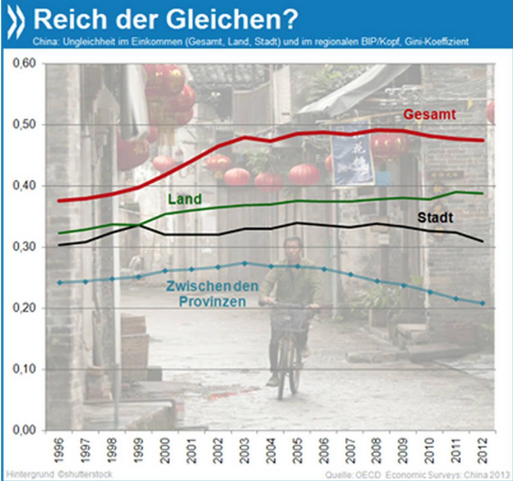 Land der Gleichen? Die Gegensätze zwischen arm und reich haben sich in China vor allem in den 90er Jahren und nach der Jahrtausendwende verschärft. Seit etwa fünf Jahren geht die Ungleichheit wieder etwas zurück, am stärksten in den Städten und zwischen den Provinzen.   Mehr Infos unter: http://bit.ly/12ceMoA (OECD Economic Surveys: China 2013, S. 20), © OECD (15.01.2014)