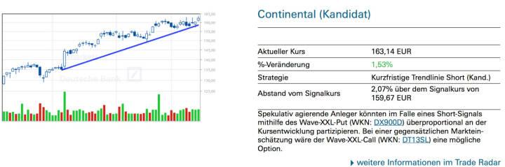 Continental (Kandidat): Spekulativ agierende Anleger könnten im Falle eines Short-Signals mithilfe des Wave-XXL-Put (WKN: DX900D) überproportional an der Kursentwicklung partizipieren. Bei einer gegensätzlichen Marktein- schätzung wäre der Wave-XXL-Call (WKN: DT13SL) eine mögliche Option.