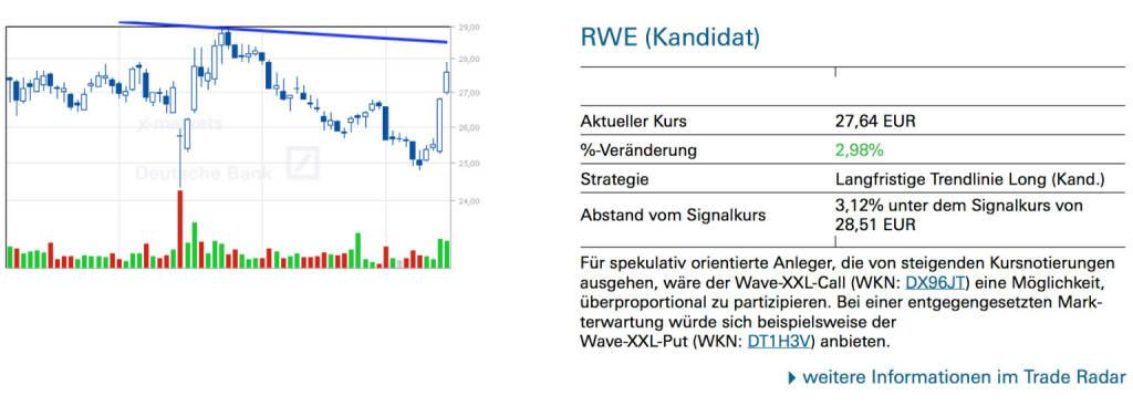 RWE (Kandidat): Für spekulativ orientierte Anleger, die von steigenden Kursnotierungen ausgehen, wäre der Wave-XXL-Call (WKN: DX96JT) eine Möglichkeit, überproportional zu partizipieren. Bei einer entgegengesetzten Mark- terwartung würde sich beispielsweise der Wave-XXL-Put (WKN: DT1H3V) anbieten., © Quelle: www.trade-radar.de (16.01.2014)